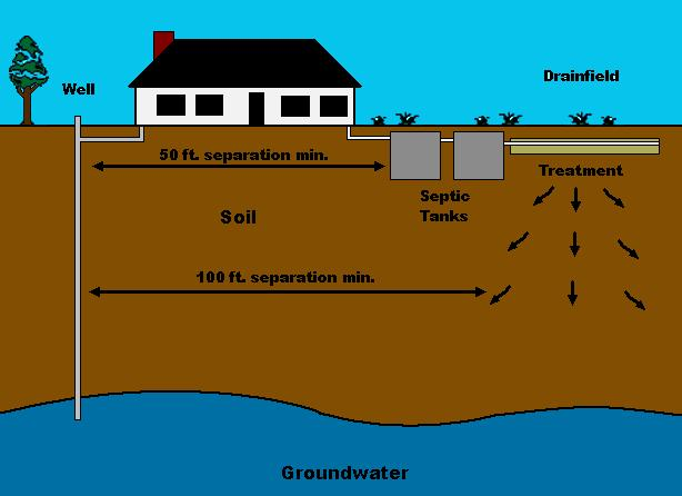 Common Types Of Septic Systems In Haslet Texas Haslet